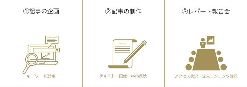 SEOコンテンツ企画制作サービス